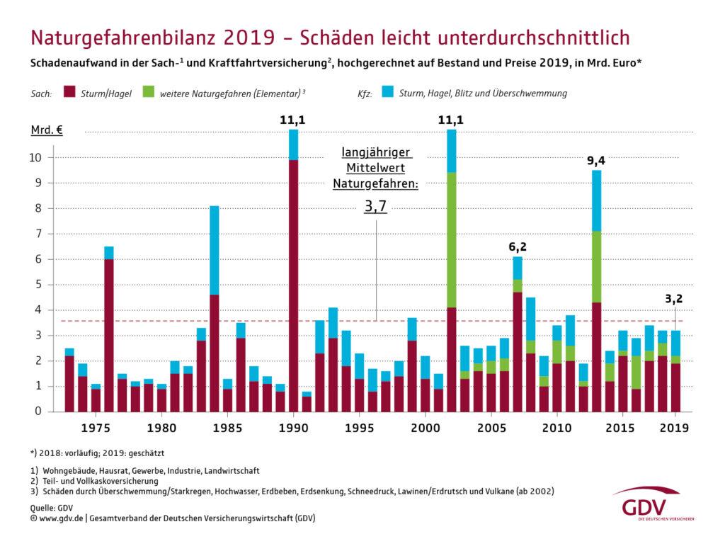 Versicherte wetterbedingte Schäden 1973-2019 in Deutschland. Quelle: GDV