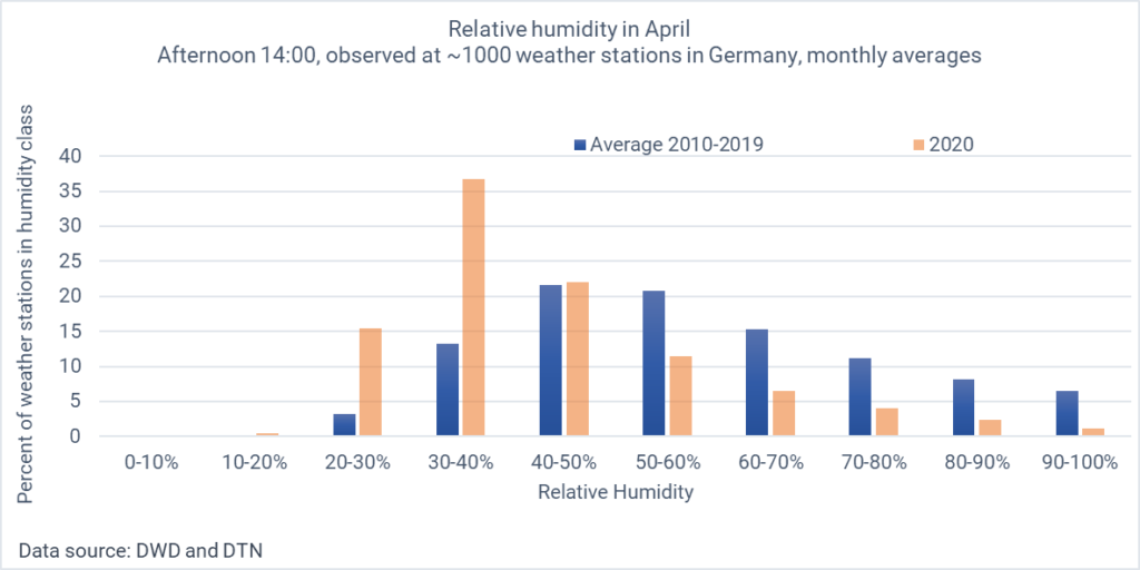 Diagram showing the frequency distribution of relative humidity on April afternoons (14 CEST) in 2020, compared with the average 2010-2019.