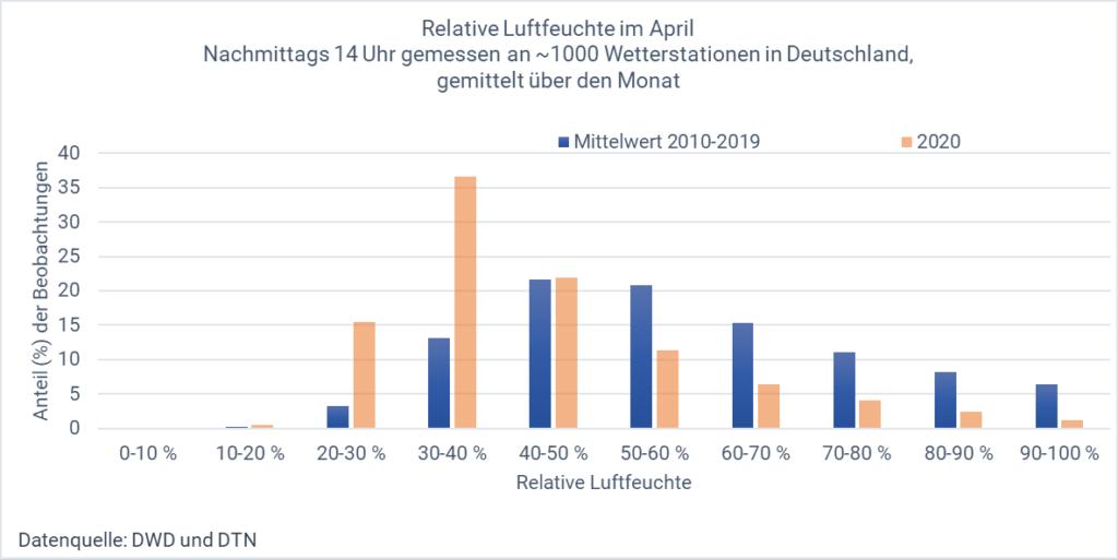 Diagramm mit der Häufigkeitsverteilung der relativen Luftfeuchte im April (Nachmittags 14 Uhr MESZ), Vergleich 2020 mit dem Mittel 2010-2019
